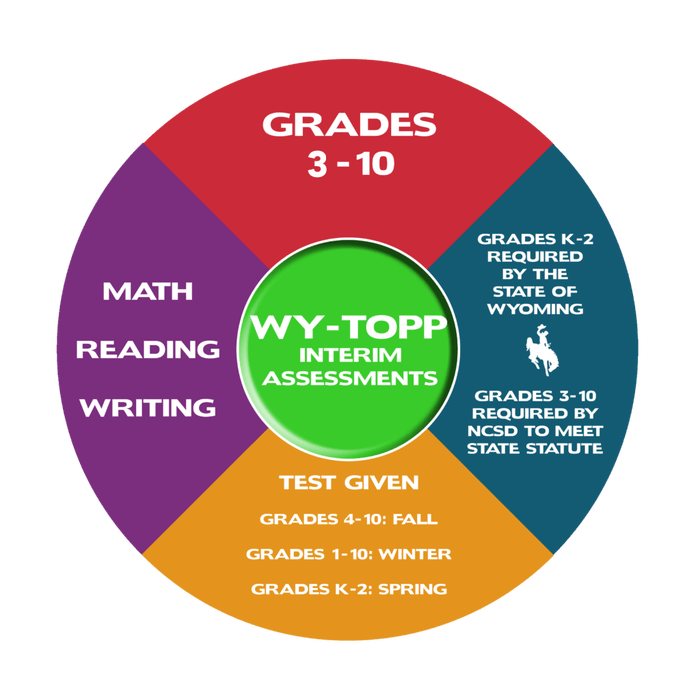 WYTOPP Testing graphic