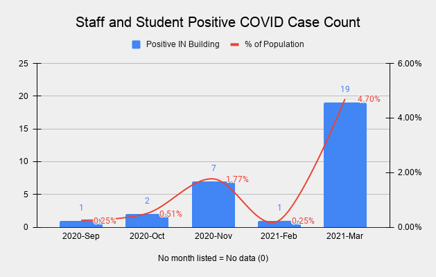 Positive Cases