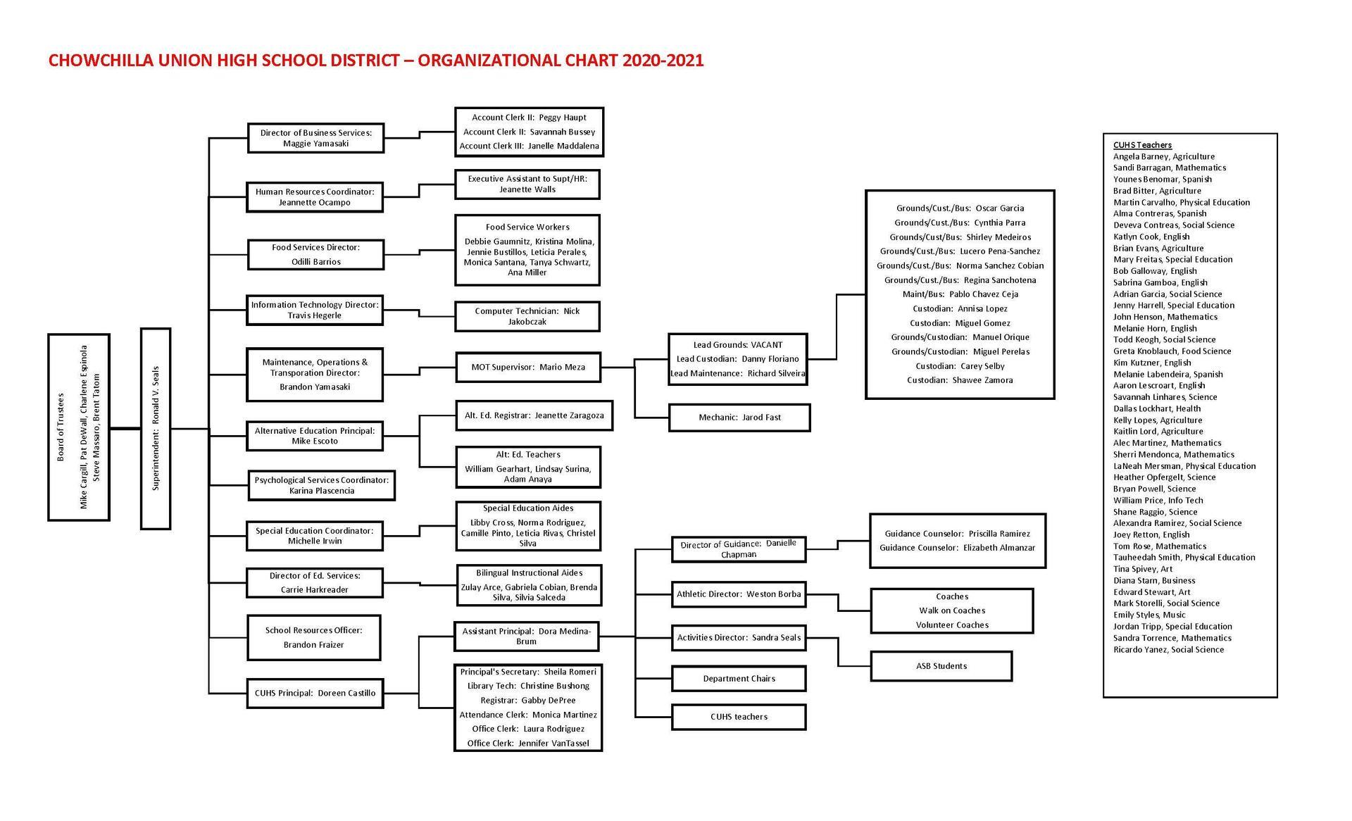 20/21 Organizational Chart