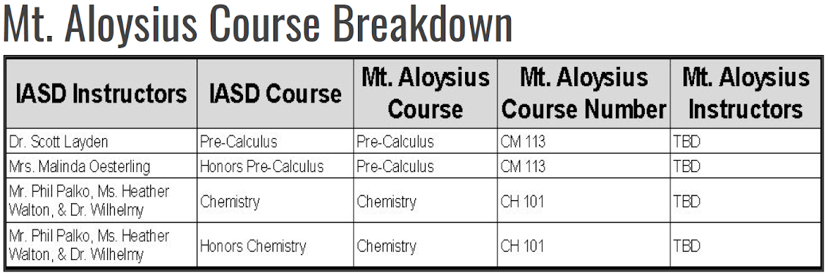 Mount College In High School Course Offerings