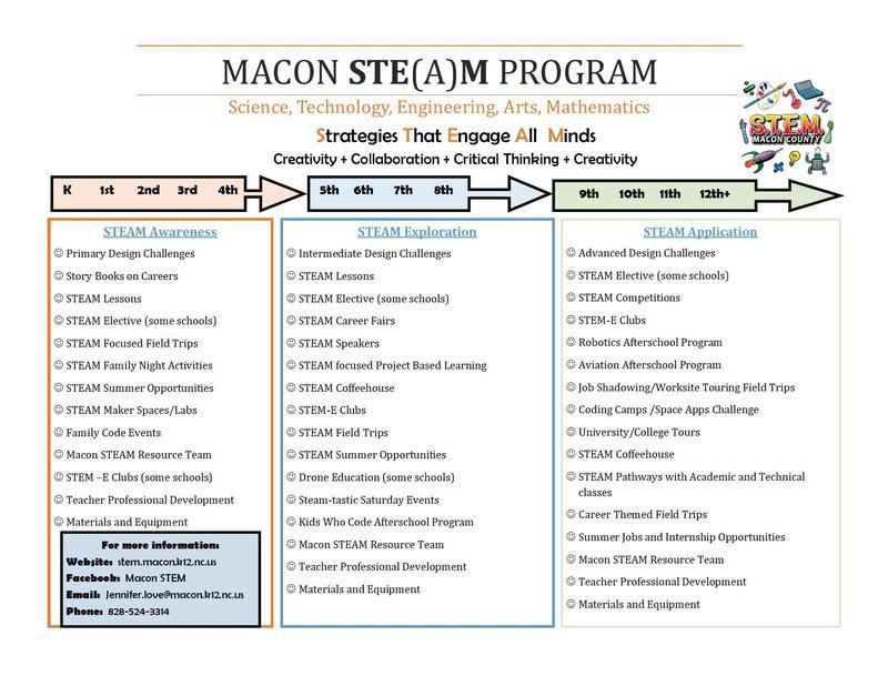 Macon STE(A)M Program 2021-2022 Featured Photo