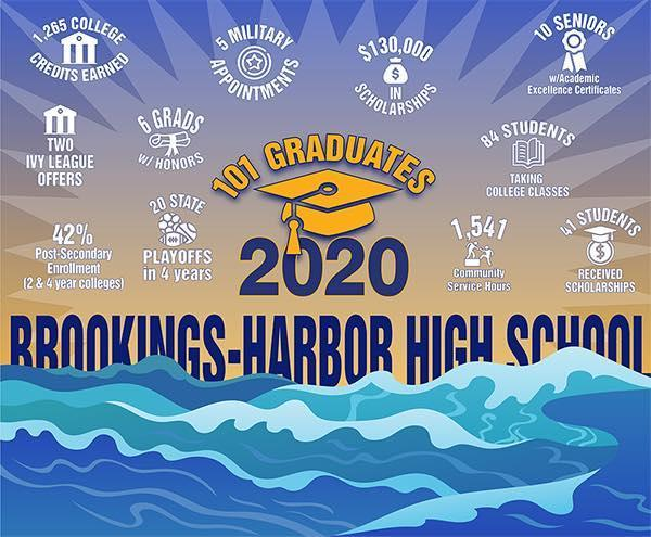 Class of 2020 Achievements Summary
