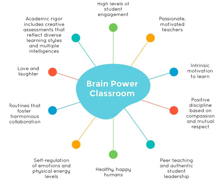 Brain Power Classroom