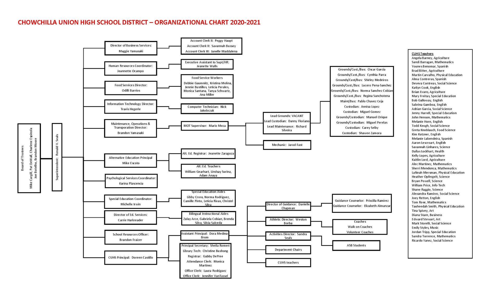 Organizational Chart as of 12/1/2020