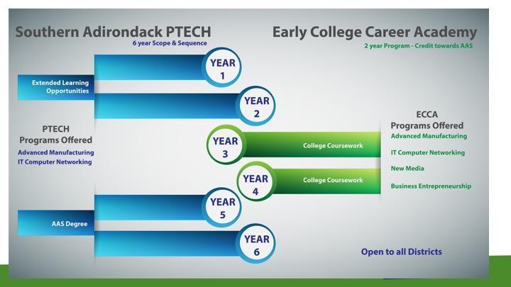 PTECH to ECCA progression chart