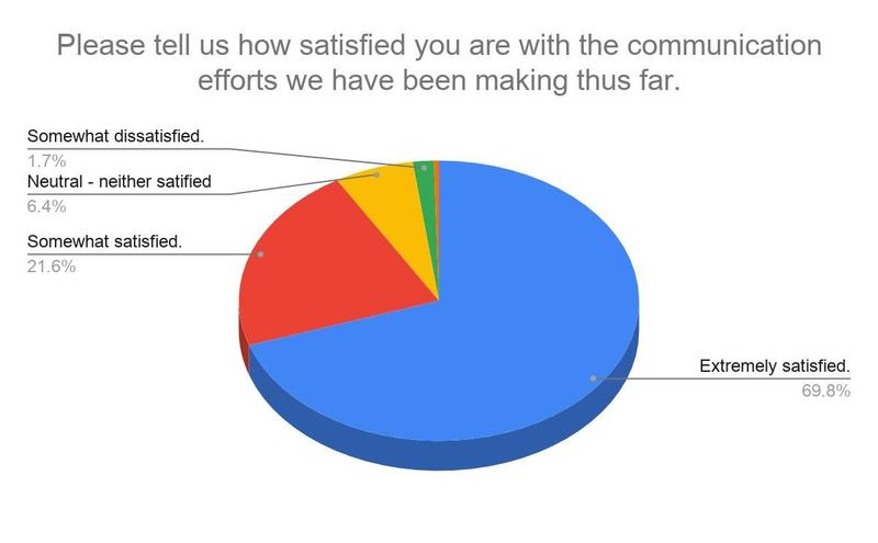 Communications Survey Result I