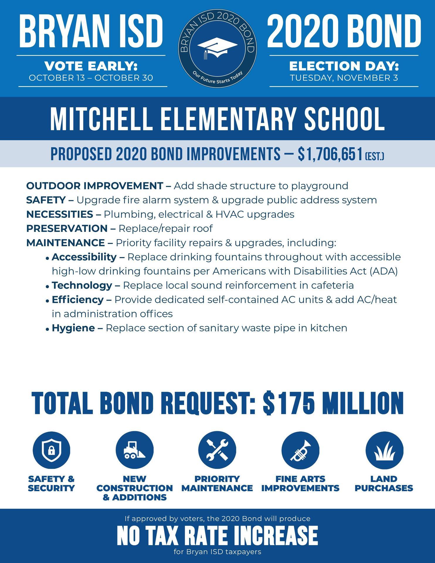 Mitchell Elementary School Bond Information
