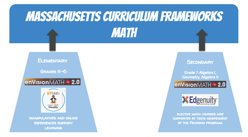 Mathematics – Curriculum, Instruction and Assessment – North