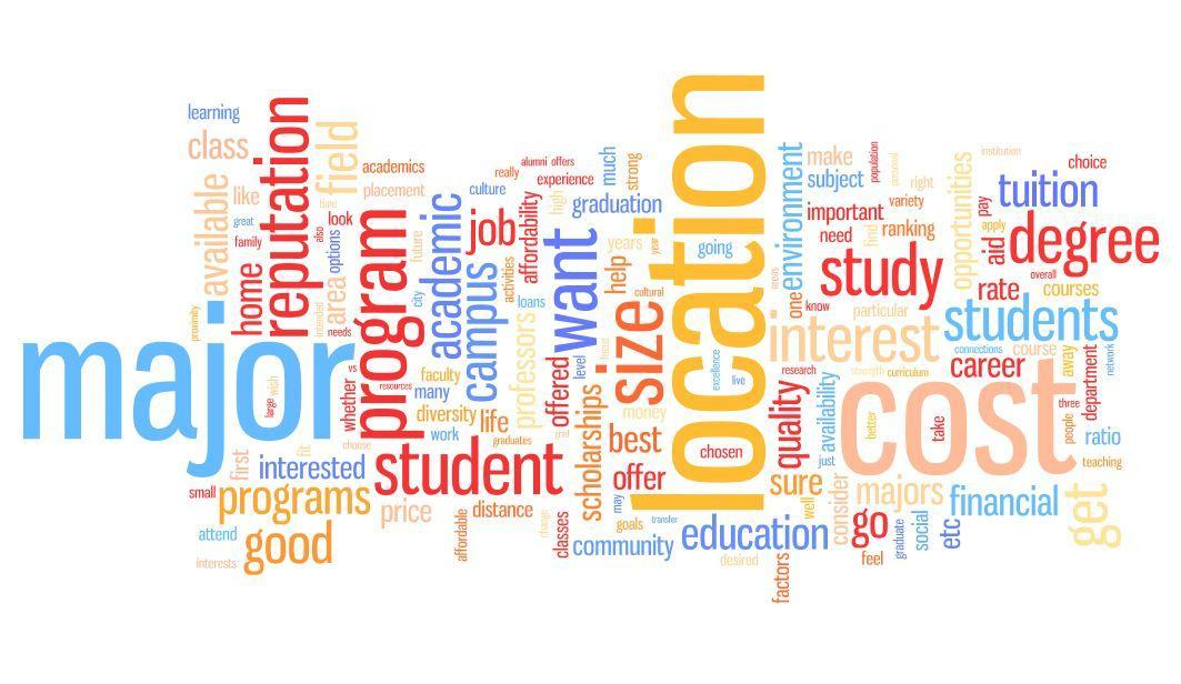 College Word Cloud