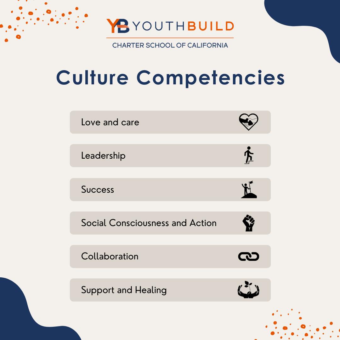 Culture Competencies