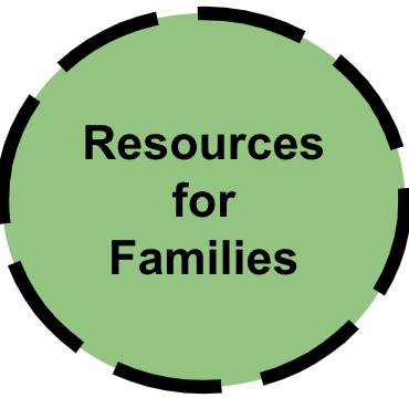 familyresources