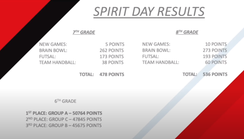 2021 SPIRIT DAY RESULTS Featured Photo