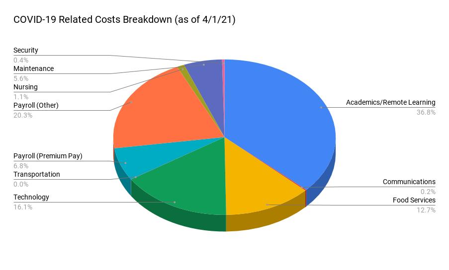 covid expense breakdown