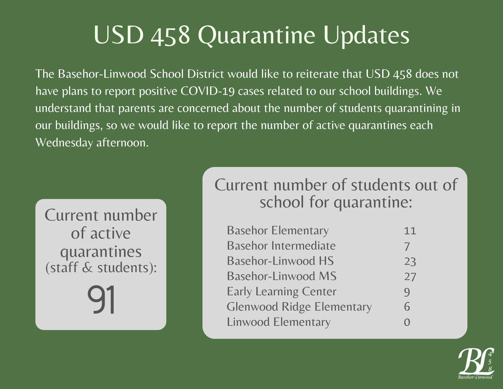 91 total quarantines