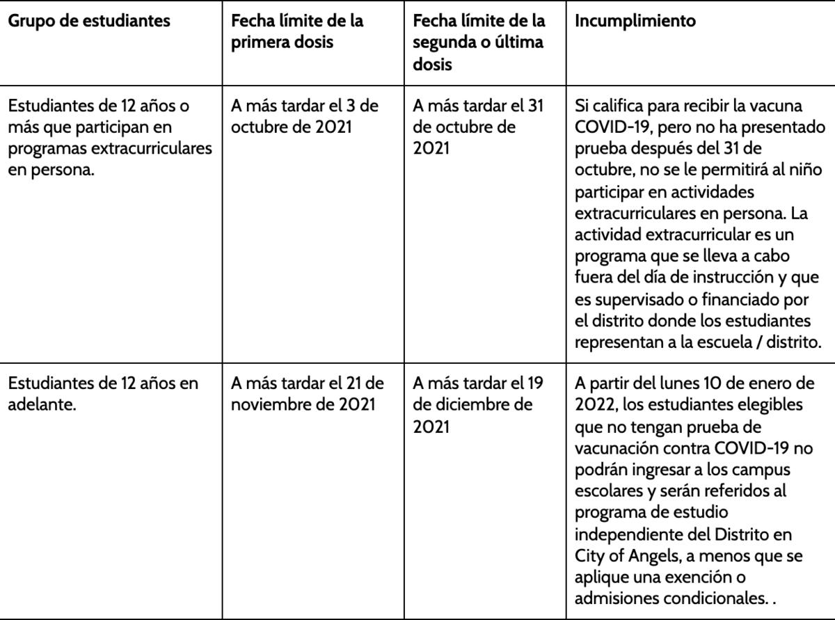 Información y fechas clave de vacunación contra COVID-19