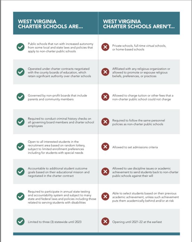 Charter Schools: Overview