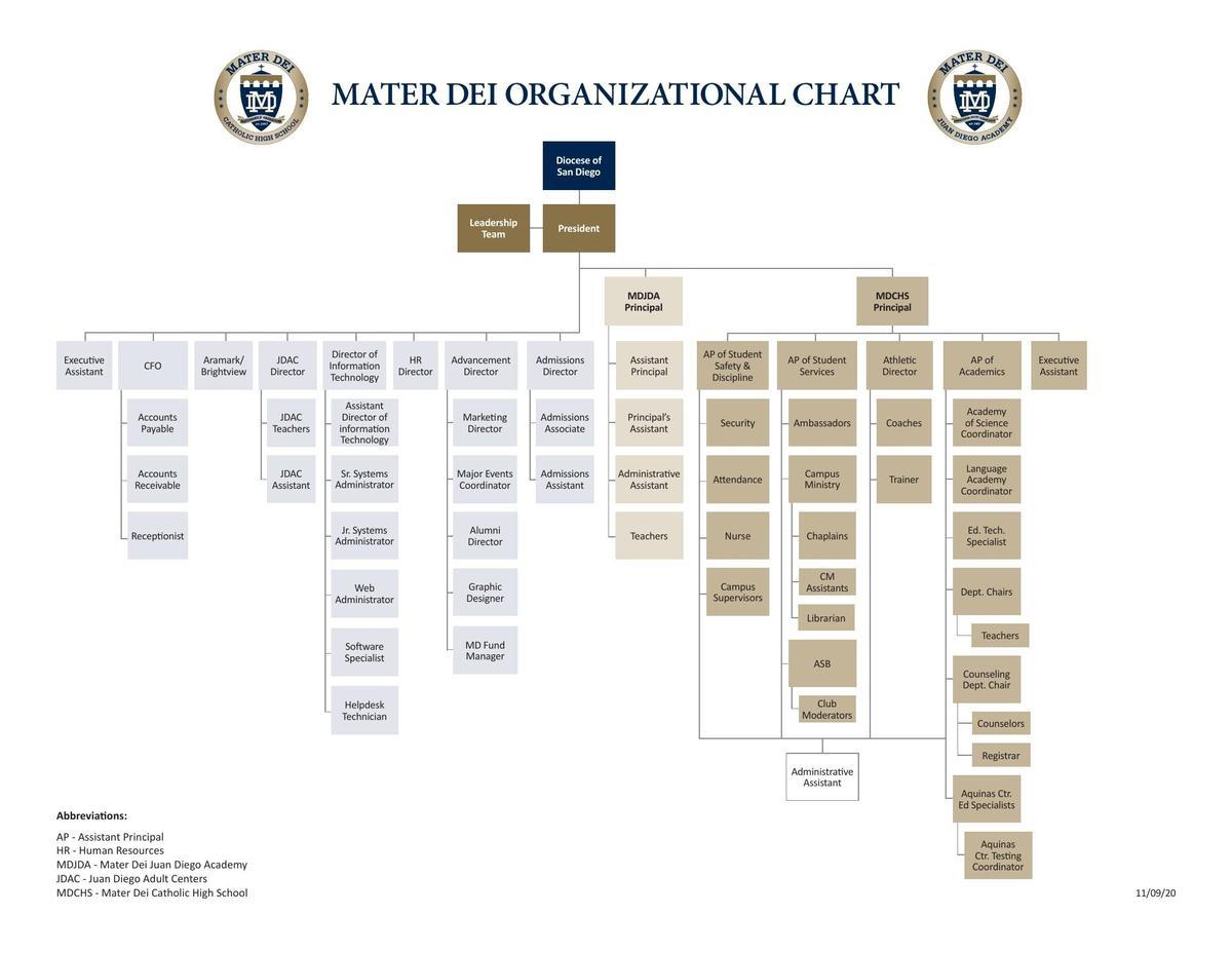 Organizational Chart-2020