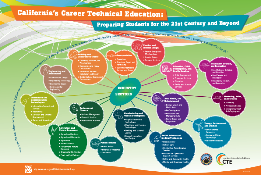 overview of career technical education pathways