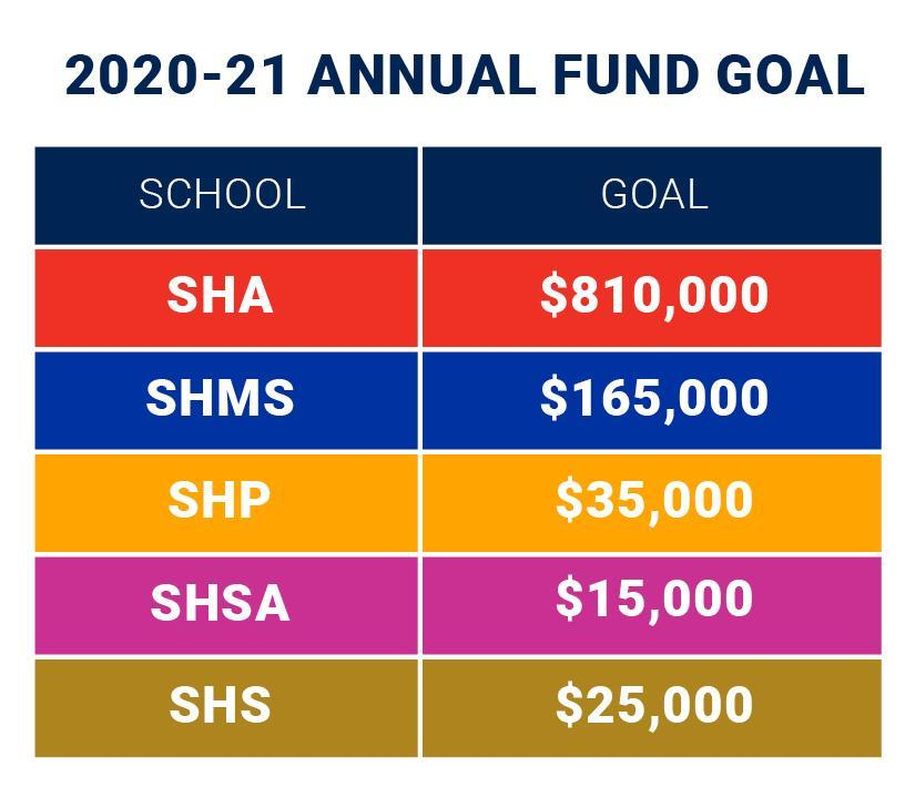 Sacred-Heart-Schools-Annual-Fund-Graph