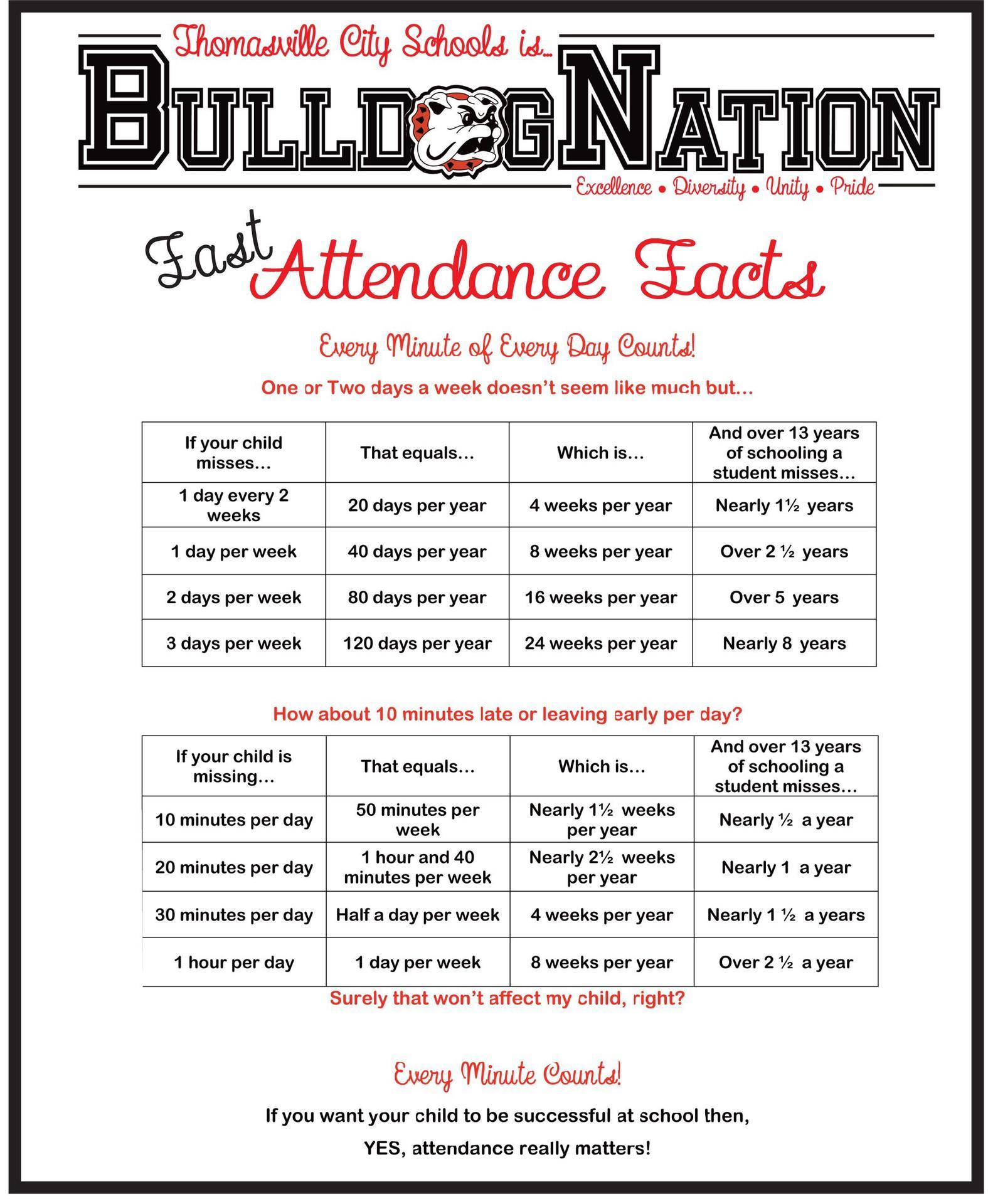 Attendance Time Matters Chart