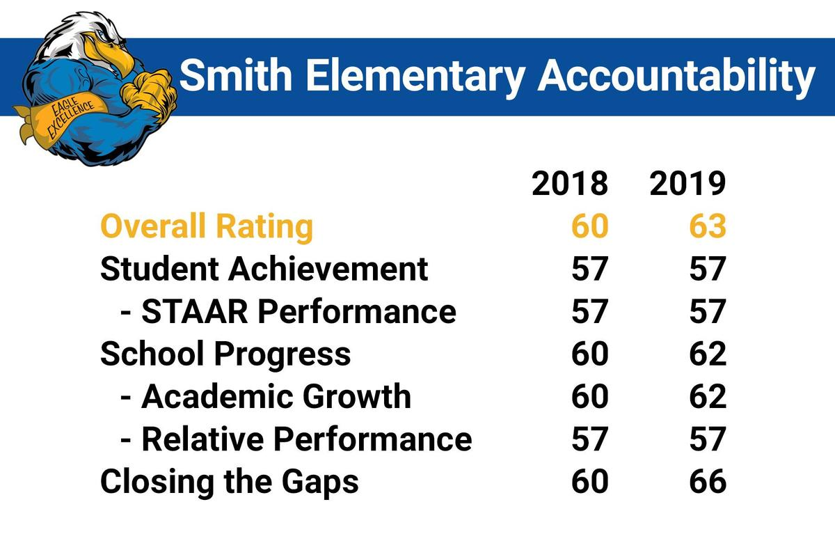 smith accountability rating