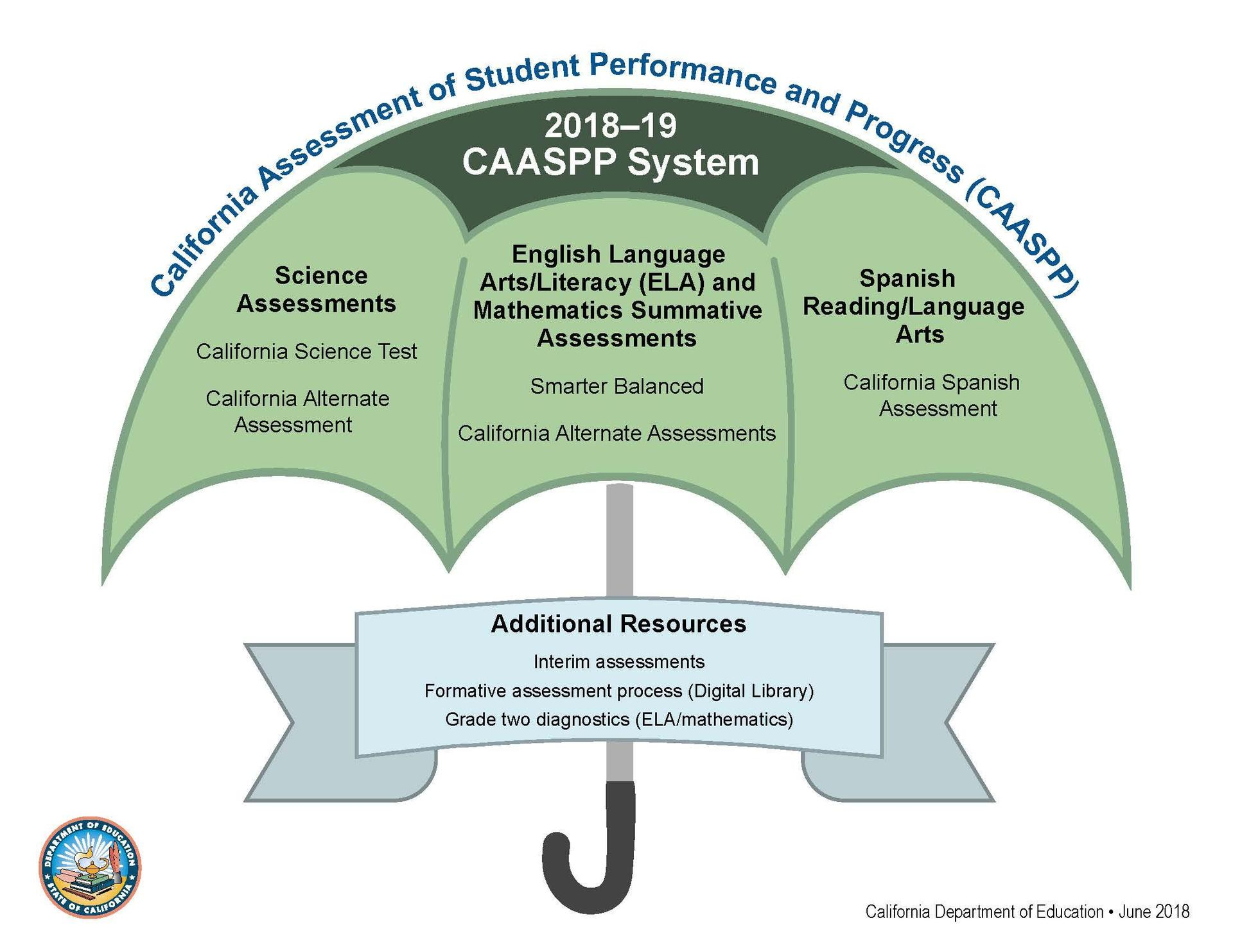 breakdown of the CAASPP System