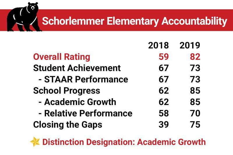 Schorlemmer Elementary Accountability Scores Thumbnail Image