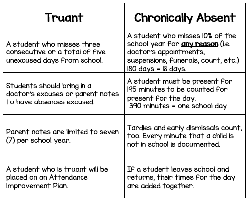 A chart that explains the difference between truant and chronically absent