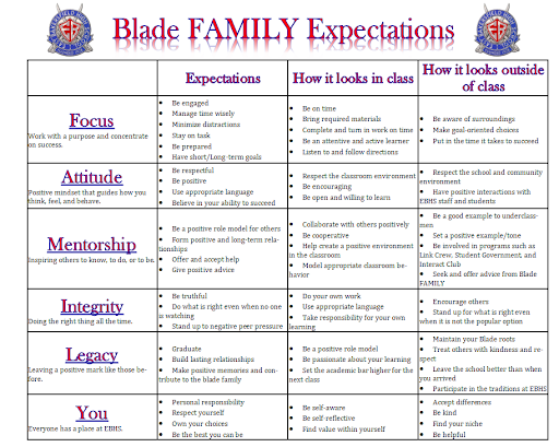 Blade Family Expectations Chart