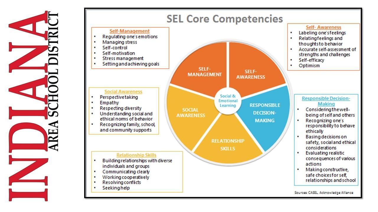 five core competencies of SEL poster