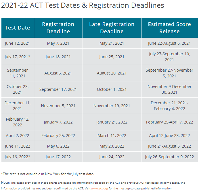 2021-22 ACT Test Dates & Registration Deadlines