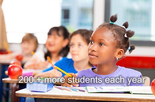 200+ More Students Each Year
