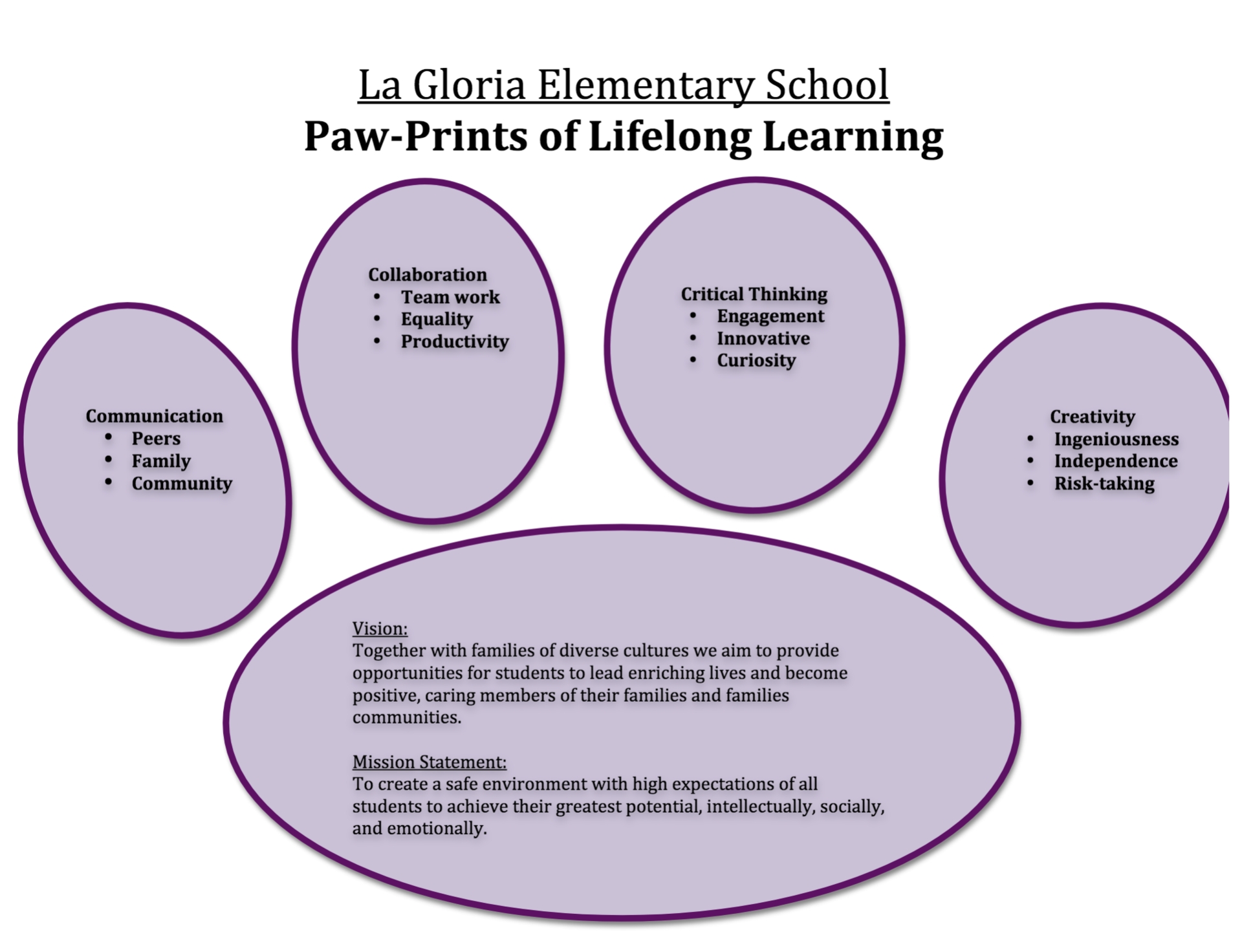 Life-long learning strategies