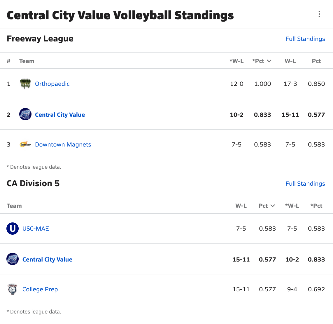 2020-2021 Girls Volleyball League & Division Standings