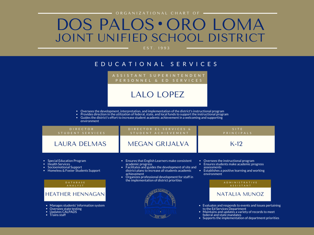 Blue and gold, organizational chart of personnel services