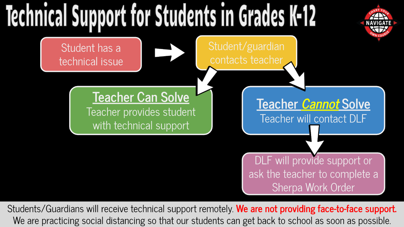 Flow Chart for Technical Support for Students in Grades K-12