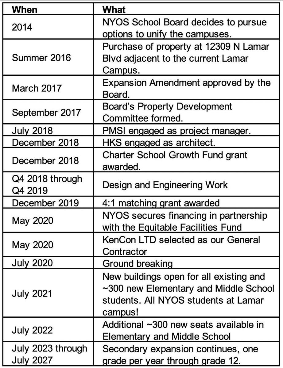 New Campus Timeline