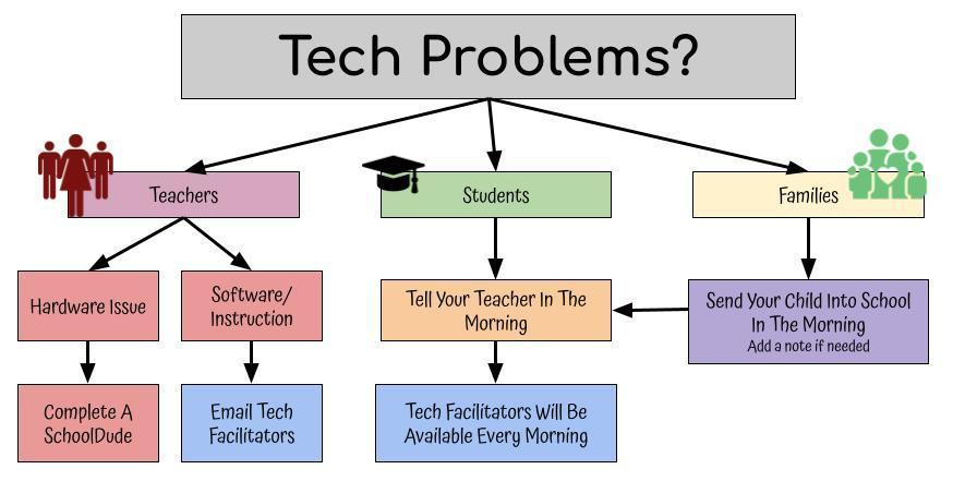 flow chart for technology support- Teachers should complete a School Dude, Parents should send their child into school to see the Technology Facilitator in the morning