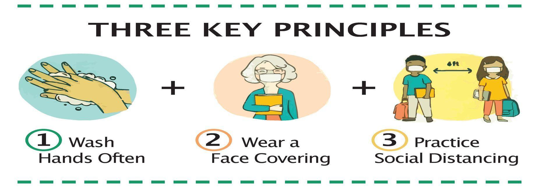 A graphic with the 3 principles or steps for when a student in school tests positive for Covid-19