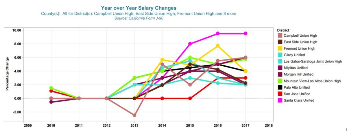 comparison salary charts