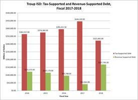 Troup ISD Tax Supported and Revenue Supported Debt Chart