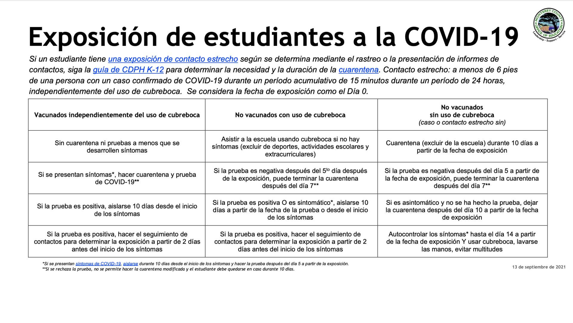 COVID-19 Spanish Students