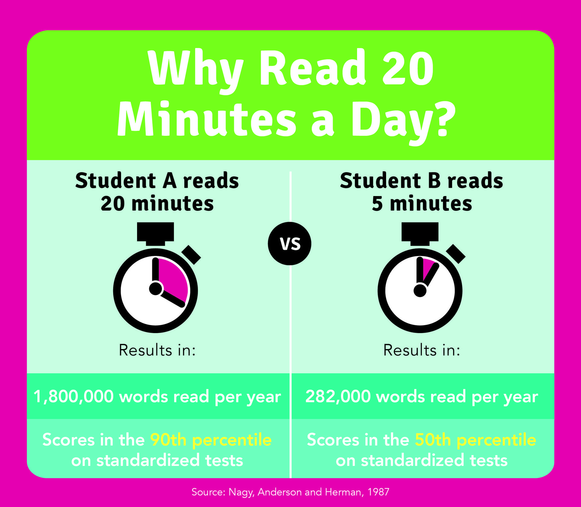 Why Reading 20 Minutes