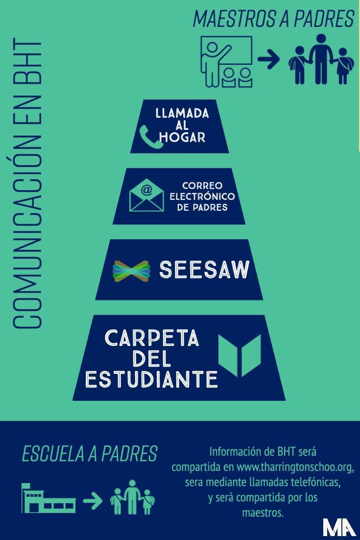 bht communication