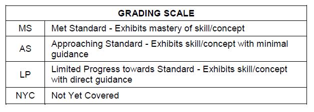 K-2 Grading Scale
