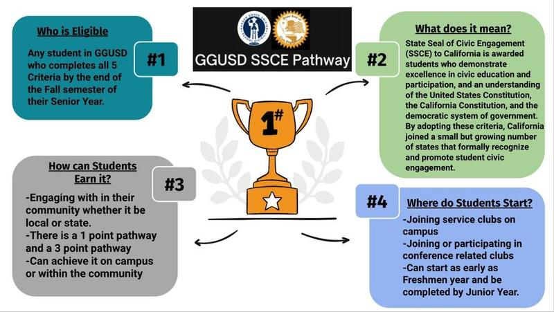 Join the GGUSD SSCE Pathway TODAY! Featured Photo