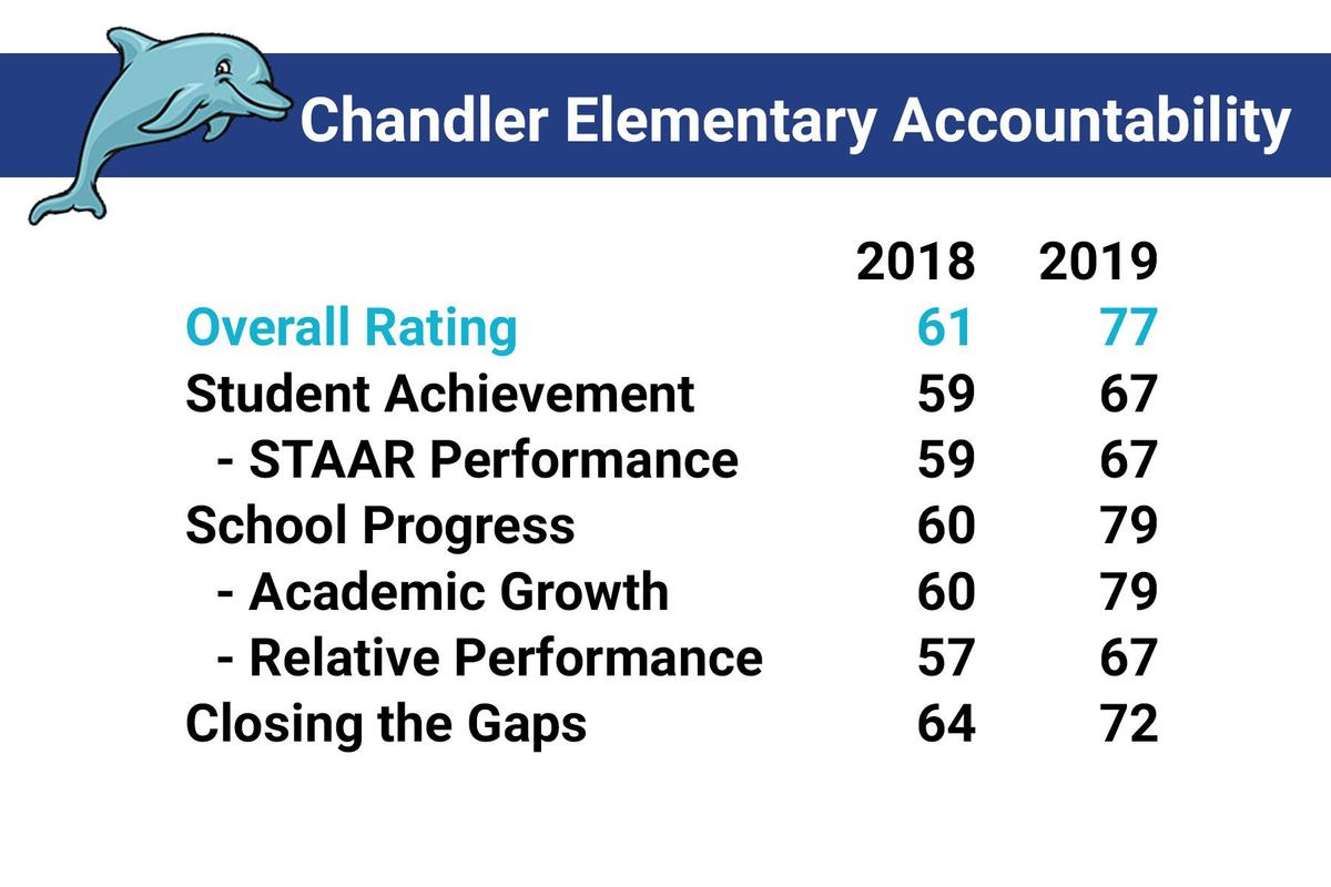 chandler accountability rating