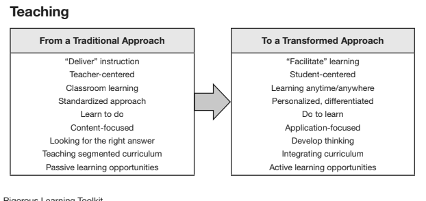 transformed teaching