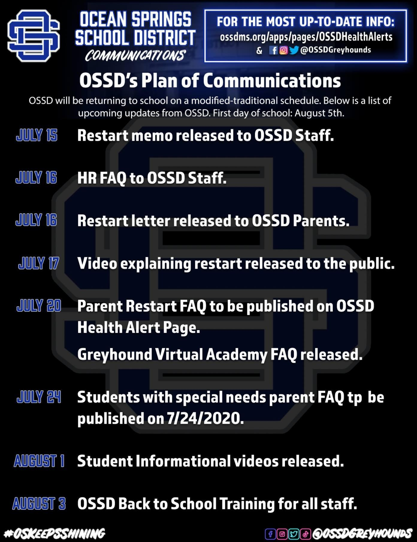 Image listing dates of OSSD Plan of Communications
