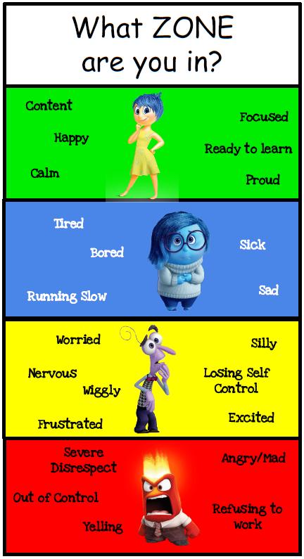 Feelings Zones